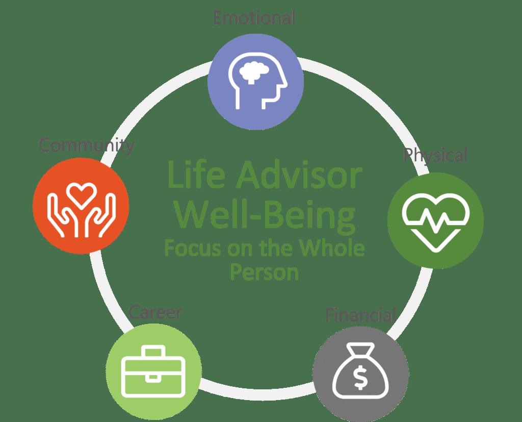 5 to Thrive wellness program